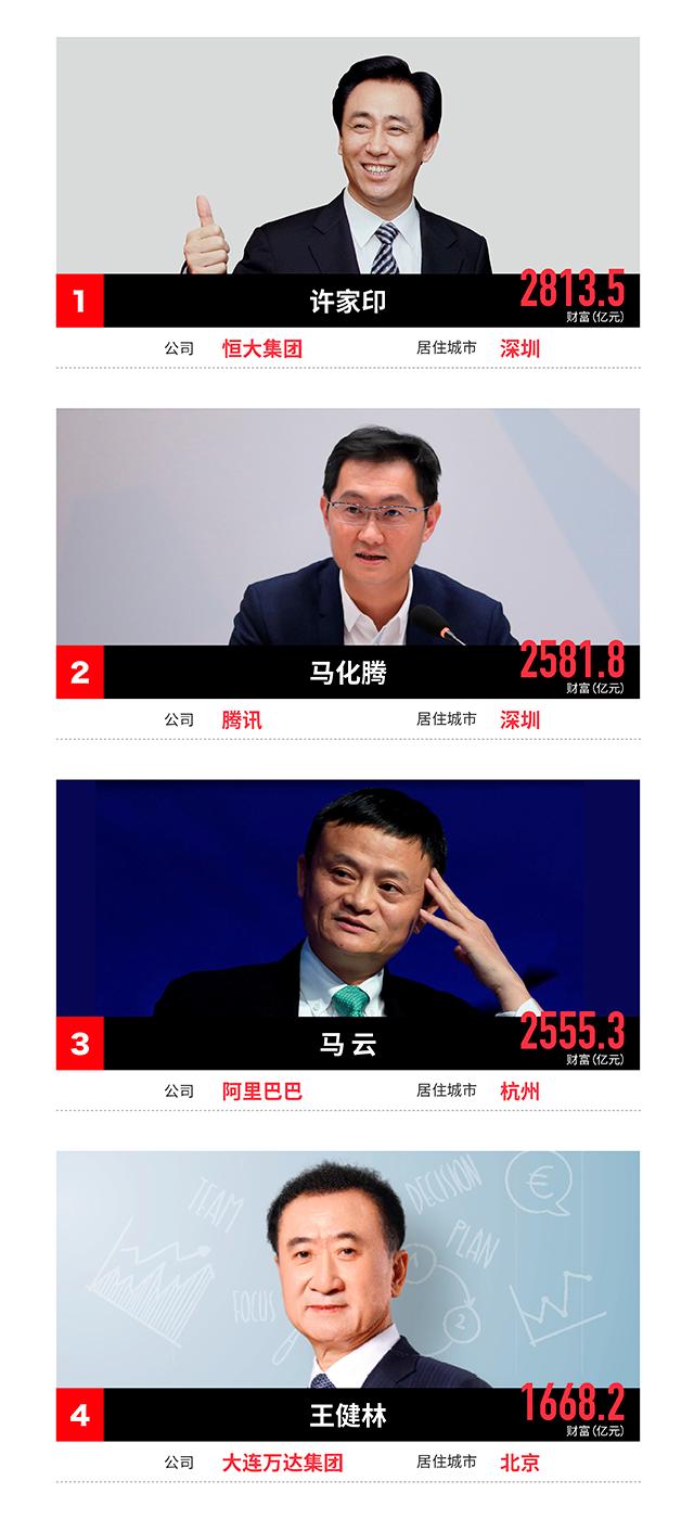 福布斯2017中国400富豪榜出炉 湖南3人上榜