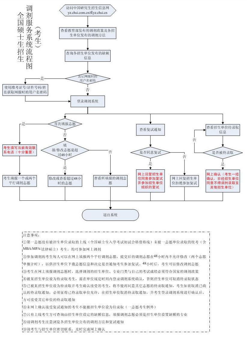 2010年全国研究生考试调剂服务系统流程图 - 法学院 - 天津师范大学法学院研究生交流平台