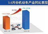 各价格区间乘用车市场表现图