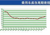 4月汽车行业产销同比增长数据