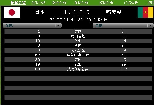 数据分析:日本射门效率高 喀麦隆上风未赢球