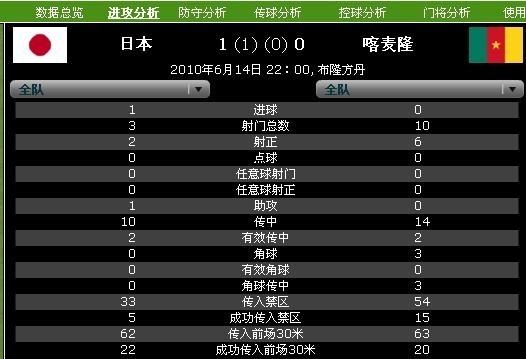 数据分析:日本整体压倒球星 高效率拿下胜利