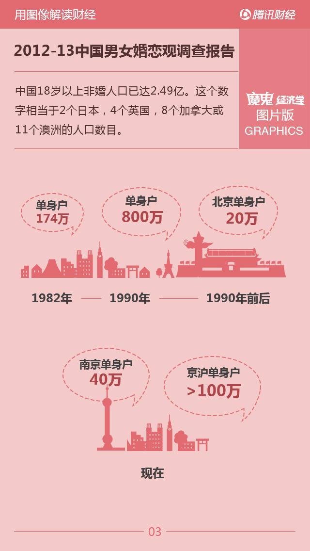 中国30岁以下的女明星_中国18岁以下人口