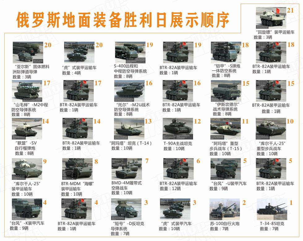 图为俄罗斯装备方队(机械方队)展示顺序。(图片来源五人组)