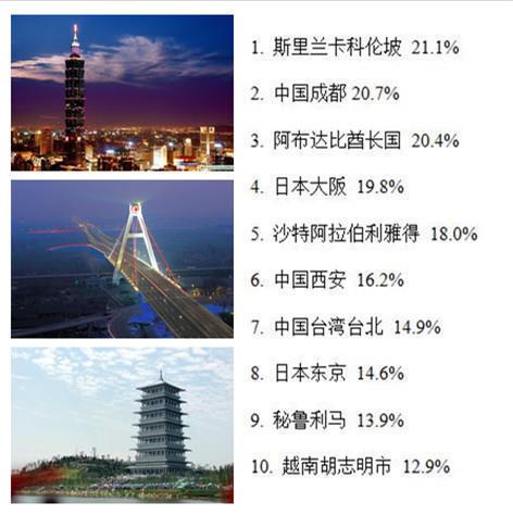 成都位列第二、西安第六、台湾台北第七.-2015全球十大最受欢迎图片