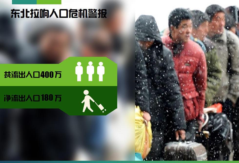 东北 人口危机_东北地区人口分布图