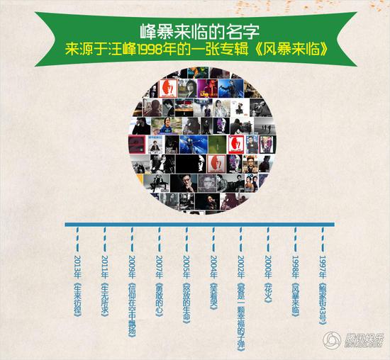 关于汪峰超级巡回演唱会 你不知道的那10件事