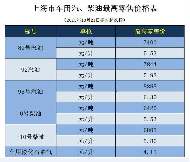 国内成品油价迎年内第七次上调 上海同步实行