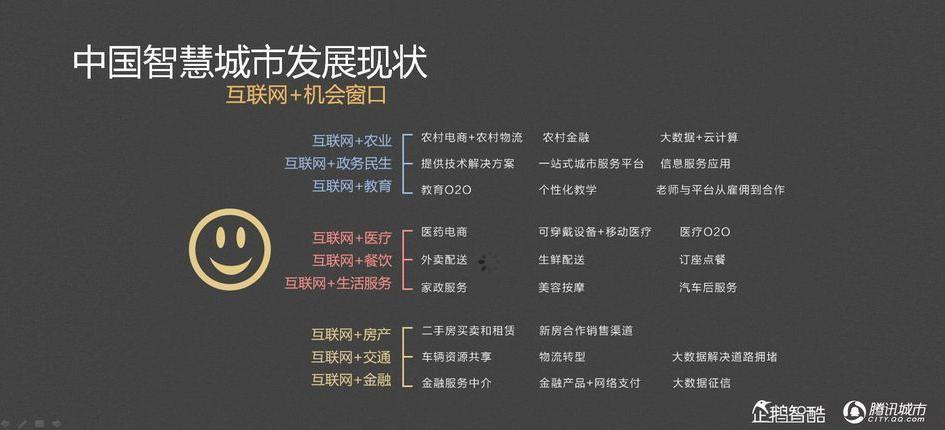 【腾讯发布】互联网+智慧城市全景报告