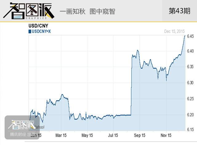 收盘,人民币兑美元大跌逾175点,创逾四年新低,中间价也连五日