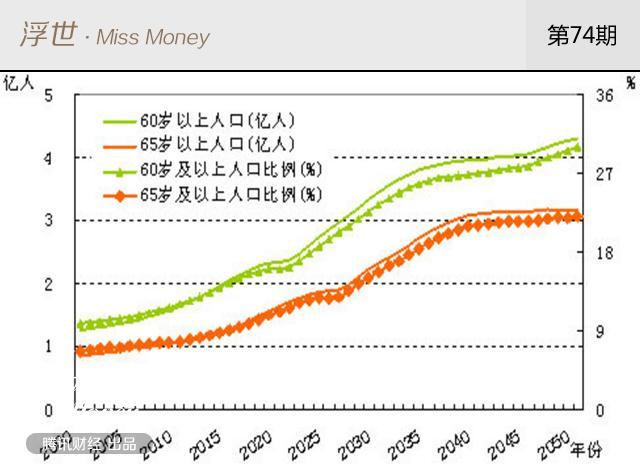 中国人口老龄化_中国人口在下降