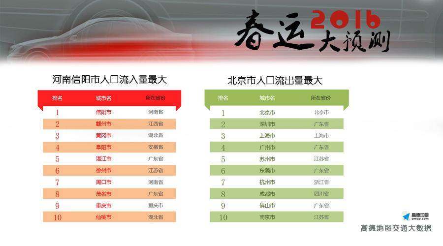 、深圳一线城市人口将大幅下降.外来人口大省广东省的城市数量近