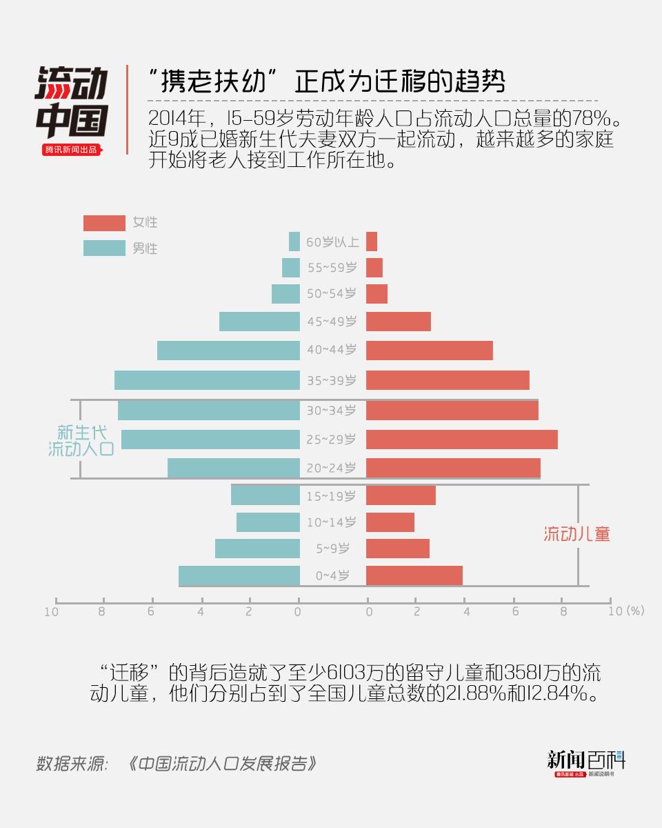 流动人口婚育证明_国际人口流动数据