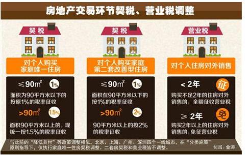 上海降低首套房契税 二套房契税及营业税不变