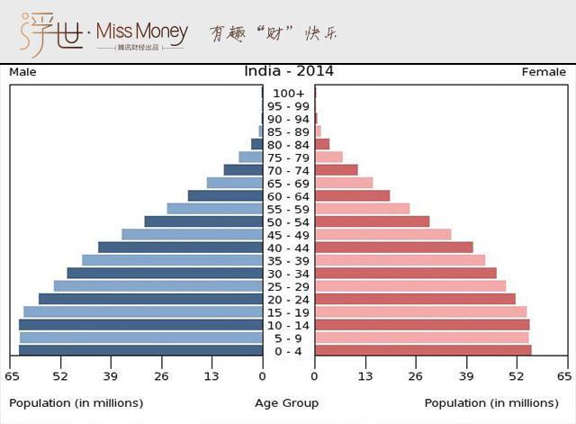 中国人口红利现状_2014人口红利