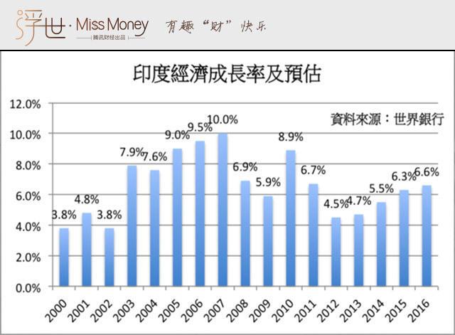 政府GDP增长计算方式_中国gdp增长图