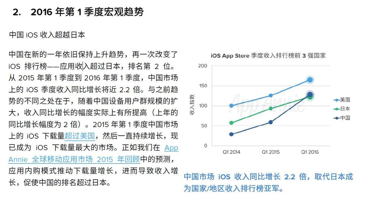 AppAnnie:中国iOS收入全球第二 绝大部分来自游戏