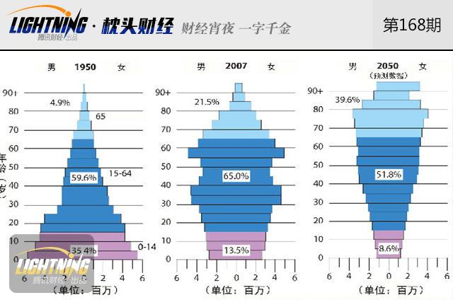 社会保障.老年人口赡养比(20—64岁劳动年龄人口与应赡养老年人