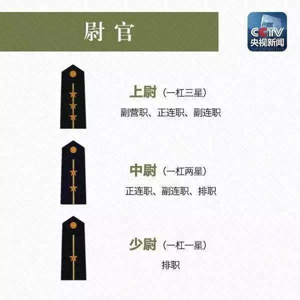 组图:教你一眼识别解放军军衔等级 - 海阔山遥 - .