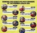 PFA英超年度最佳排位:无敌亨利最强 C罗紧追