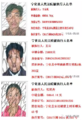 三明又一批失信人员名单被曝光 看看有谁