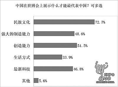 展望世博会:64.2%公众期待世界了解真实中国
