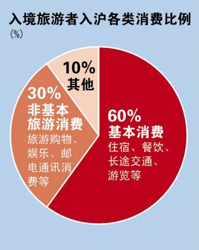 """上海有望试水消费退税 拉动""""后世博效应"""""""