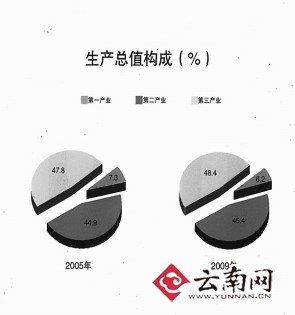昆明09年GDP增长超12% 加速非公经济总量扩张
