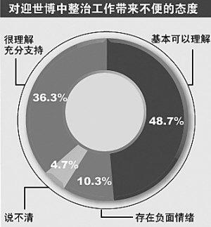 九成上海市民认为2010世博促进上海城市文明