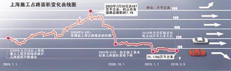 上海2009年变身大工地 现已结束交通阵痛期