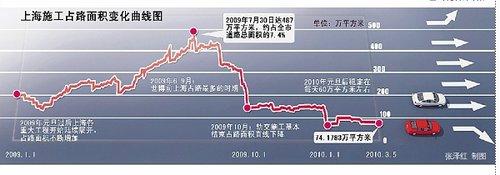 """上海三月""""还路于民"""" 为世博交通增加底气"""