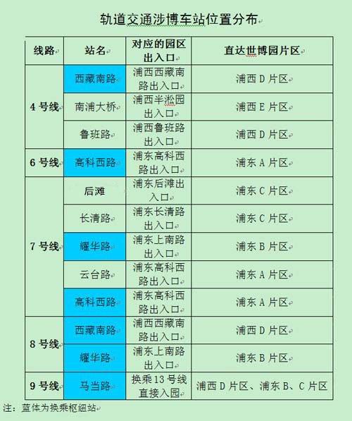 上海5条轨道交通可直达世博园区(图)