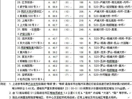 上海两大机场至市区出租车费及路线一览表