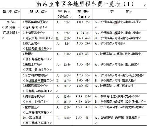 上海两大火车站至市区出租车费及路线一览表