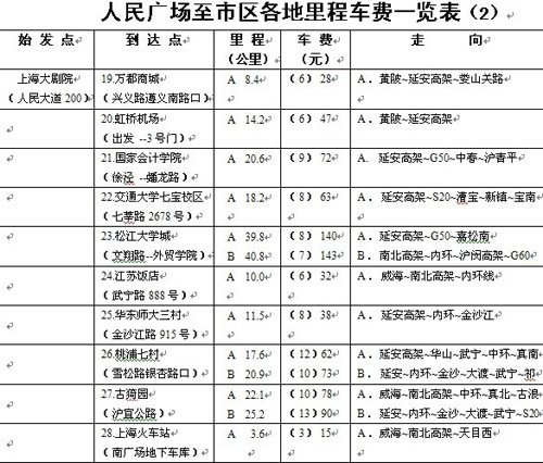 市区至上海地标性地区出租车费及线路一览表