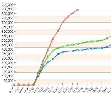 上海世博累计客流刷新纪录 成为人数最多一届