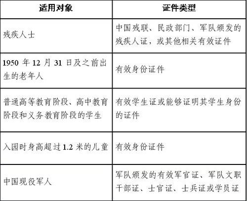 上海世博会优惠票适用对象及证件类型
