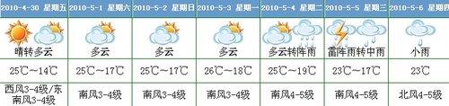 上海将以晴好天气迎世博会开幕和开园