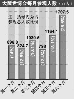 大阪世博改变日本进程 接待游客总数近6422万