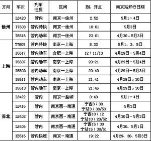 月底到上海火车票基本卖完 机票也需抓紧买