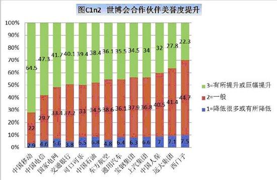 上海世博圆满闭幕 13家全球合作伙伴世博盘点