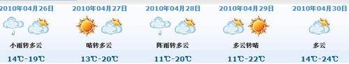 世博会开幕式当天以多云为主 最高气温24℃