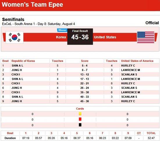 女重团体韩国击败美国晋级 将与中国争夺金牌