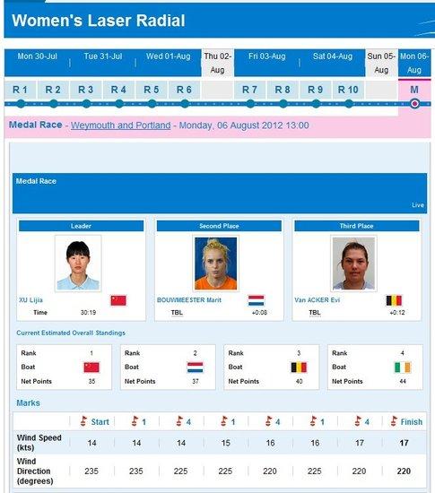 激光雷迪尔级徐莉佳夺冠 荷兰摘银比利时第三