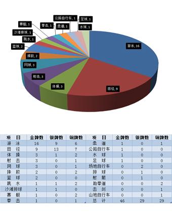 美国还乡团重当霸主 优势项目保海外最佳战绩