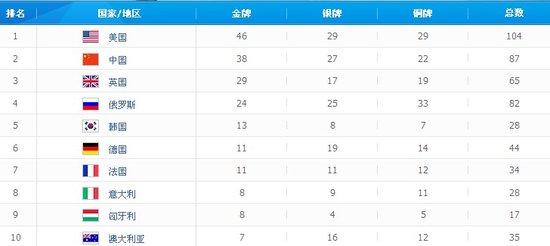 中美金牌争霸战落下大幕 四角度解读两国差距