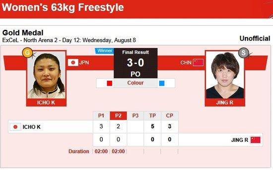 摔跤63KG级景瑞雪摘银牌 日本名将奥运三连冠