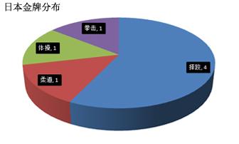 日本强项有底蕴呼唤领袖 大球进步快里约有戏