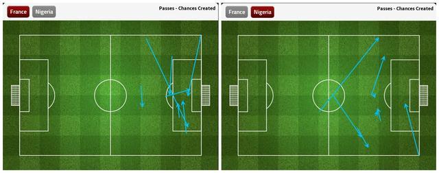 九张图看世界杯:法国需提高临门一脚能力