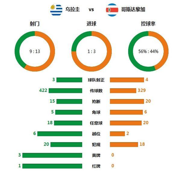 技术统计:哥斯达黎加该赢 比乌拉圭防守还狠